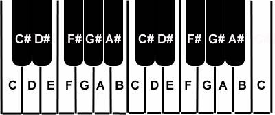 Keyboard for equal-tempered scale