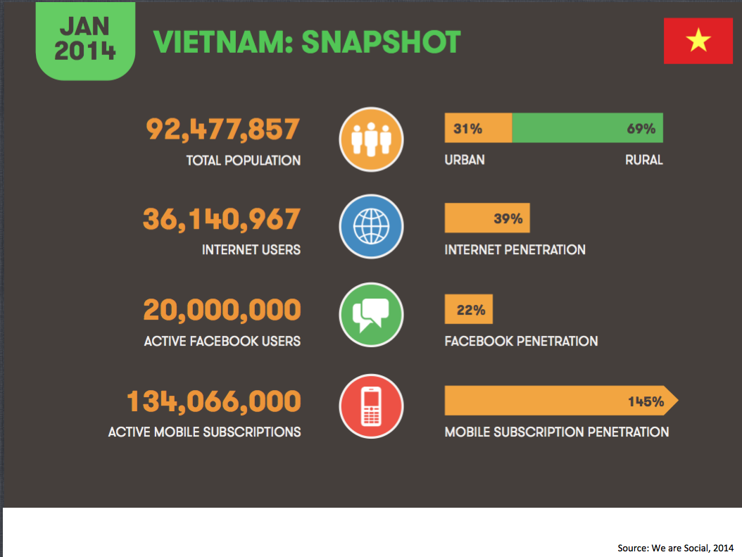 vietnam snapshot, we are social 2014.