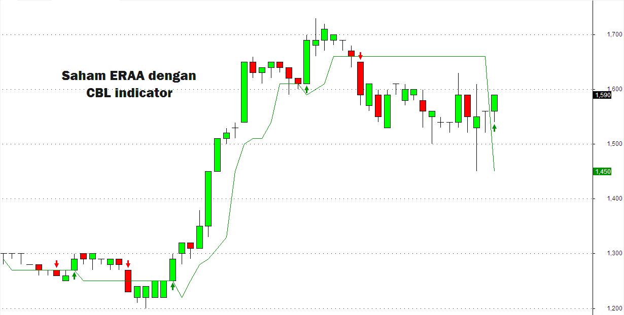 Ovi trading system