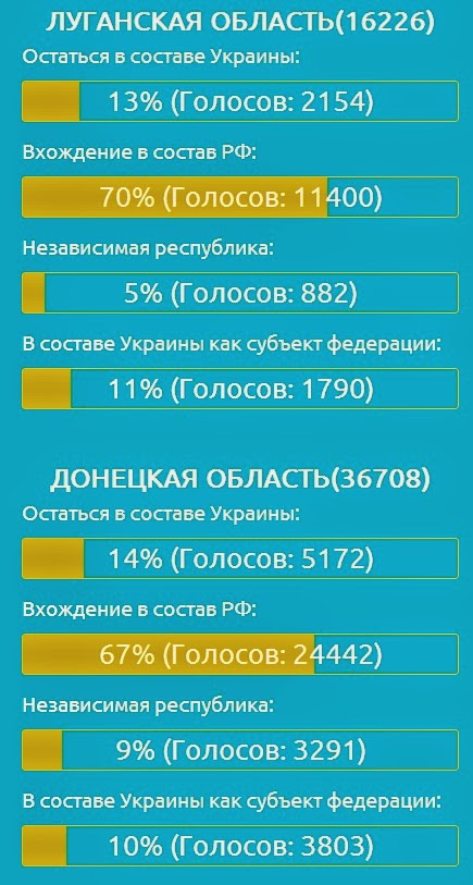 The Situation in the Ukraine. #3 - Page 12 Rus+vote2