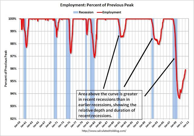 Great recession dates in Australia