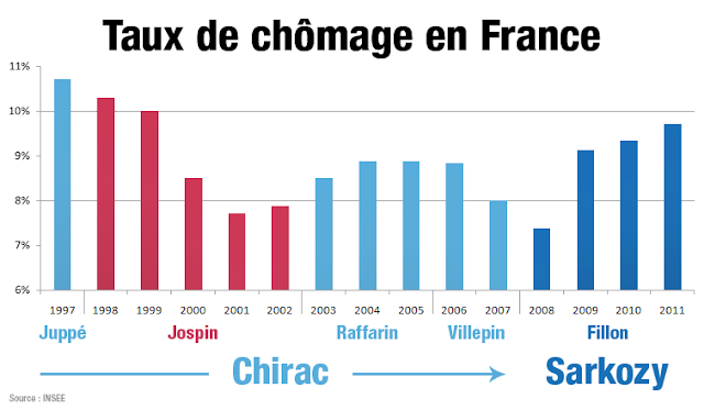 taux+de+chomage+france+1997-2011