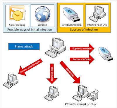 Massive Spy Malware 'Flame' Infiltrating Iranian Computers