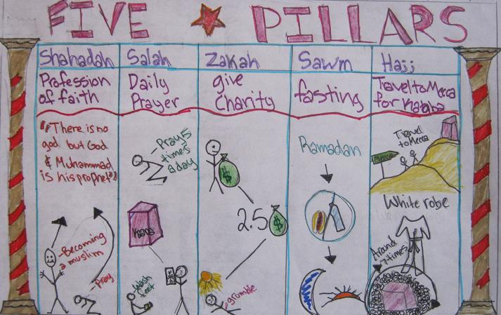 Mr Gray History Student Work Five Pillars of Islam – 5 Pillars of Islam Worksheet