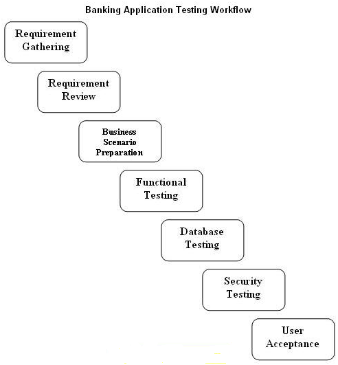 Trading application support interview questions