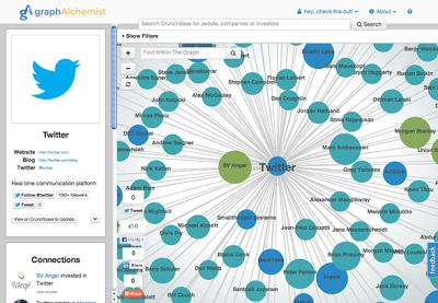 CrunchBase 投資先 相関図 関係図 出資 一覧マップ