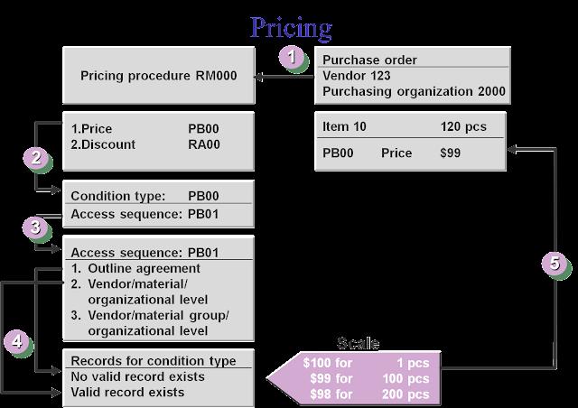 Sap mm end to end implementation sap material management external procurement environment malvernweather Image collections