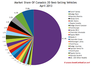 Canada April 2013 best selling vehicles market share chart