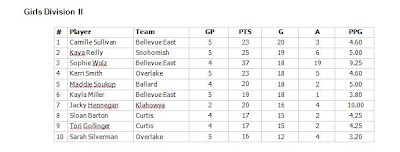 Washington state boys, girls prep lacrosse leading scorers (through April 4, 2011)