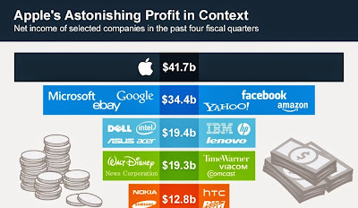 Apple Profit Margin vs Competitors