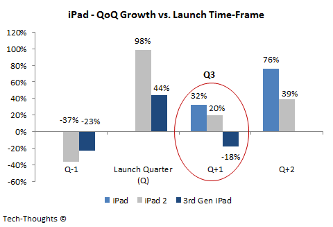 iPad - QoQ Growth