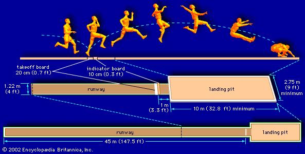 Knowledgebay All The Mesurements Of Track And Field Events