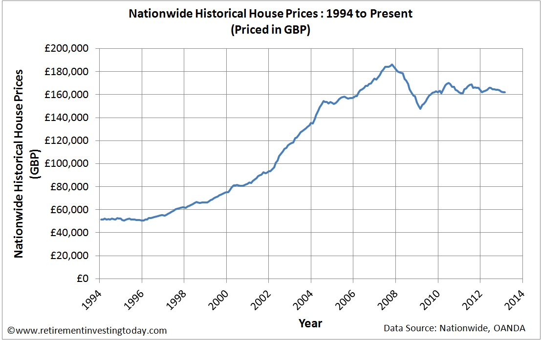 UK Housing Priced in Pound Sterling