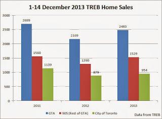 toronto home sales december 2013
