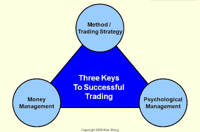 The key to successful forex trading