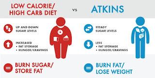 Panduan Kurus Cepat Dengan Diet Atkins