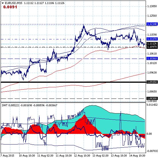 EURUSD – в коррекционный рост включились долгосрочный и среднесрочный тренды.