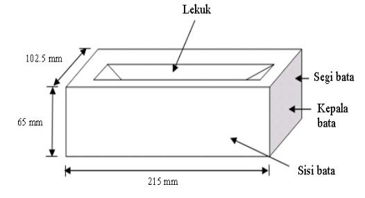 Ukuran Batu Bata Di Malaysia Soalan V
