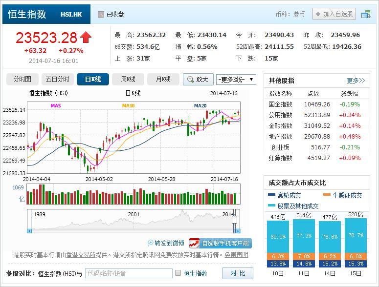 中国株コバンザメ投資 香港ハンセン指数20140716