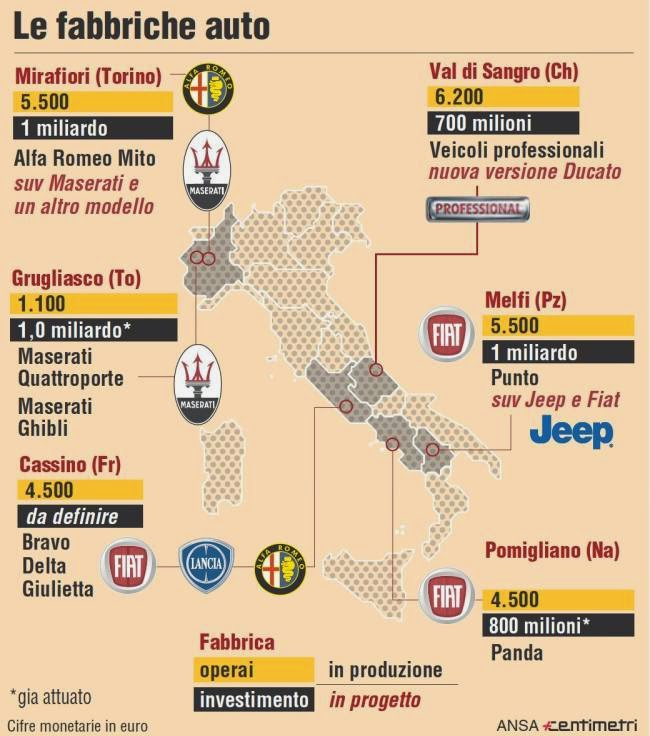 stabilimenti fiat in italia