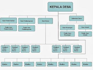 Struktur Perangkat Desa