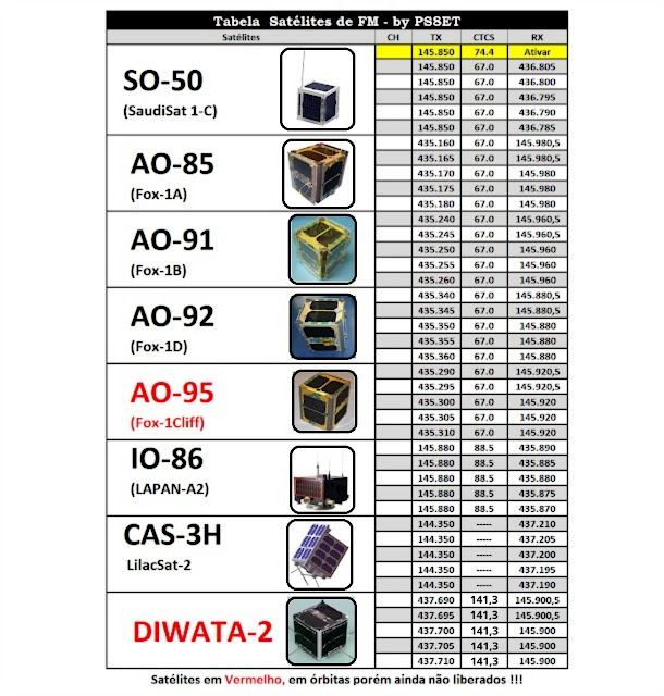 Tabela Frequencias de Satelites FM