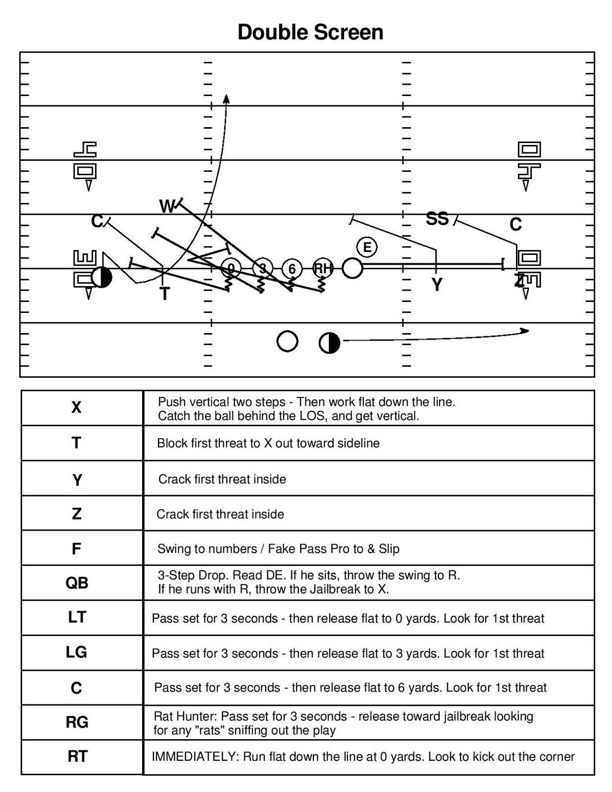 Football Play Template | Iteach Icoach Iblog Packaging Plays The Double Screen