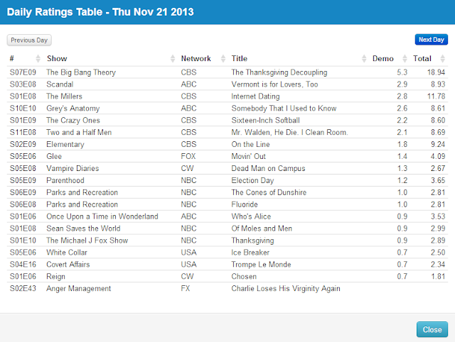 Final Adjusted TV Ratings for Thursday 21st November 2013