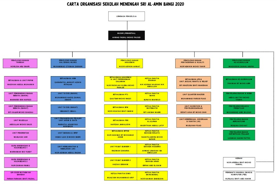 CARTA ORAGANISASI SMSAAB 2020