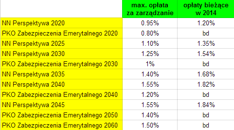 Pakiet Emerytalny PKO TFI IKE i IKZE