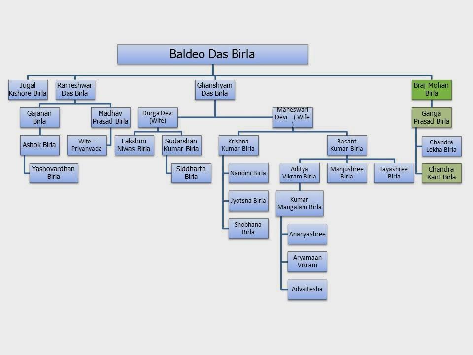 Hm Khabaristan Family Tree Of Birla Leading India