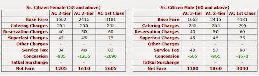 rajdhani express fare chart