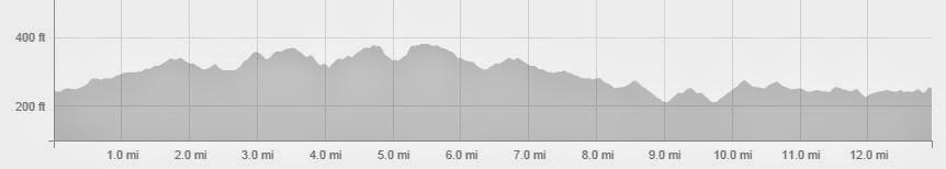 Milton Keynes Half Marathon Elevation