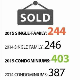 244 SFH sales and 403 condo sales