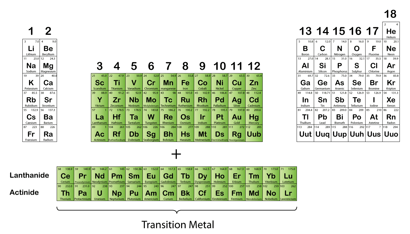 Transition elements and their property spm chemistry form 4form 5 transition metal is a block of metallic elements in between groups 2 and 13 in the periodic table urtaz Gallery