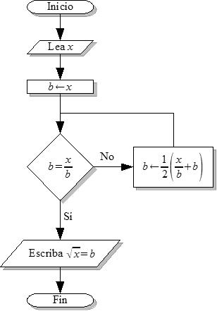 historia algoritmo: