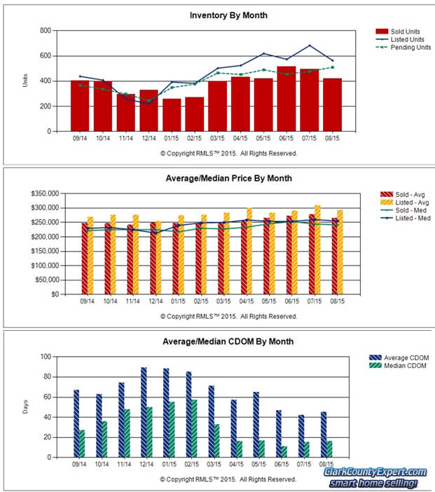 RMLS Charts of Vancouver WA Resale Home Sales Trends in August 2015