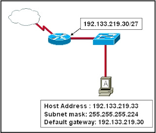Refer to the exhibit. Host A is connected to the LAN, but it cannot get access to any resources on the Internet. The configuration of the host is shown in the exhibit. What could be the cause of the problem?