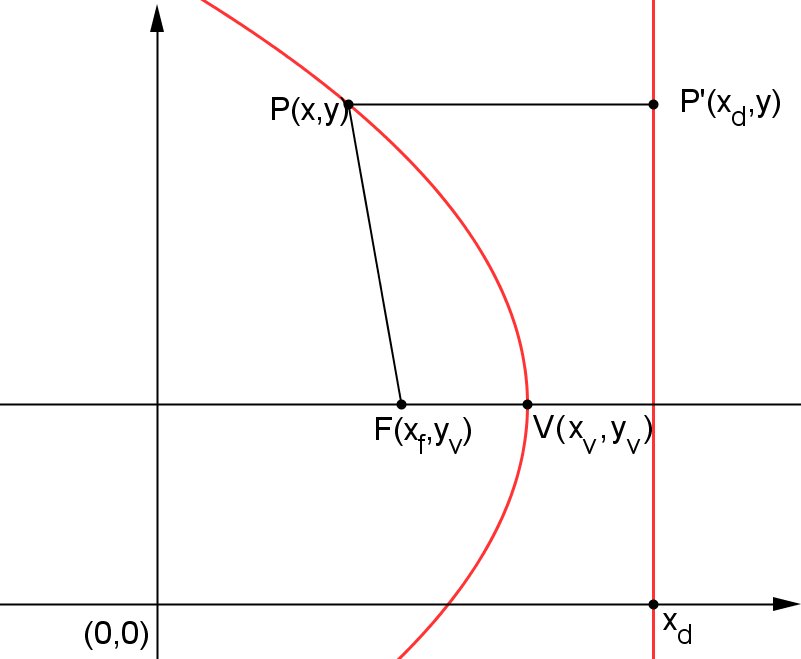 encontre uma equação para a reta normal à parábola