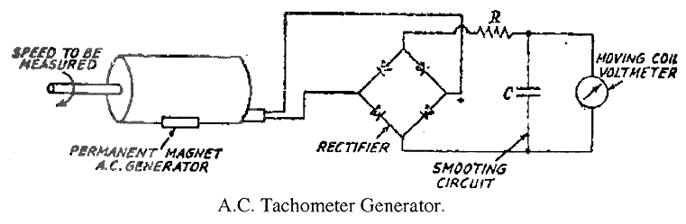 electrical topics construction working of a c tachometer generator when amplitude of induced voltage is used as a measure of sped the following circuit the output of a c tachometer generator is rectified and is measured
