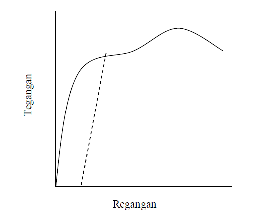 Gerbang dunia arti dari tegangan regangan modulus elastisitas dan pada bagian awal kurva tegangan dan regangan bersifat proporsional sampai titik a tercapai hubungan proporsional antara tegangan dan regangan ccuart Image collections