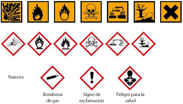 Peligros en la cocina productos t xicos y peligrosos for Cambios quimicos en la cocina