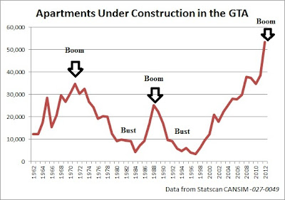 Toronto condos under construction historic data