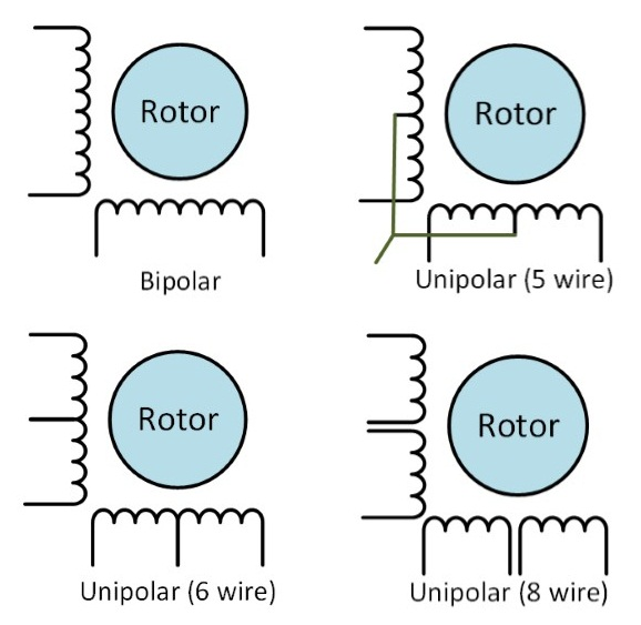 Embedded system engineering basic of stepper motors for Unipolar and bipolar stepper motor