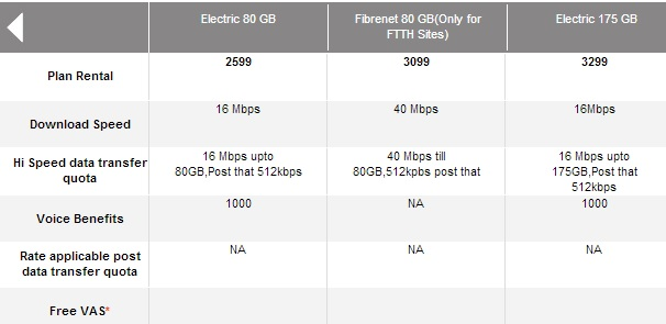 Airtel Fastest Speed Broadband Plan 2