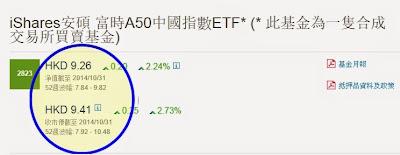 安碩A50(2823)  資產淨值(NAV)