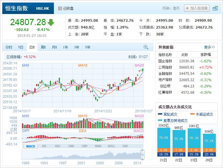 中国株コバンザメ投資 香港ハンセン指数20150127