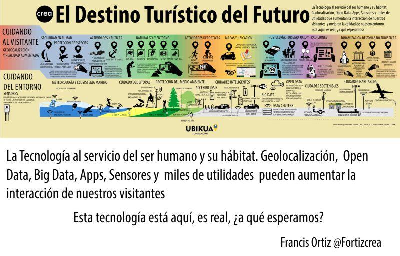 El Destino Turistico del Futuro