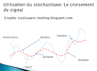 analyse technique stochastique indicateur