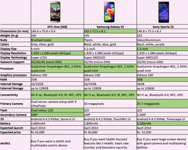 Samsung Galaxy S5 vs htc ONE (M8) vs Sony Xperia Z2 Specs Comparison Chart